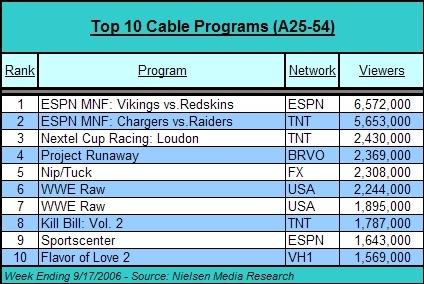 Weekly TV Ratings Chart Keyword Data - Related Weekly TV Ratings