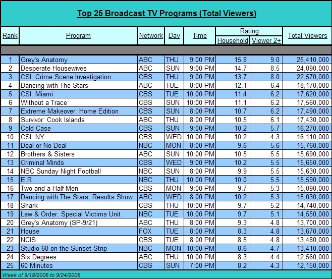Top 25 Broadcast TV Shows For The Week of 9/18/2006 to 9/24/2006