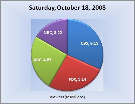 101808piechart-viewers