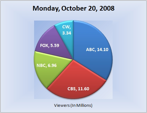 102008piechart-viewers1