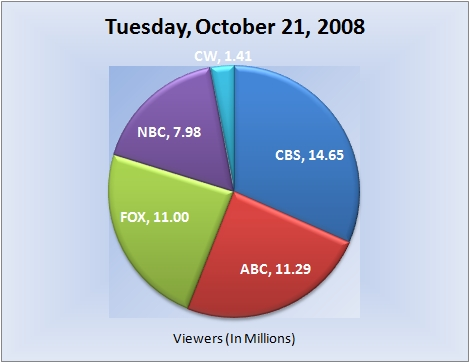 102108piechart-viewers
