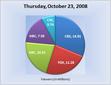 102308piechart-viewers