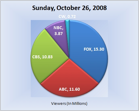 102608piechart-viewers