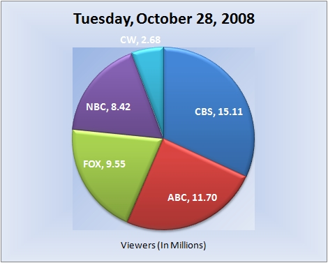 102808piechart-viewers