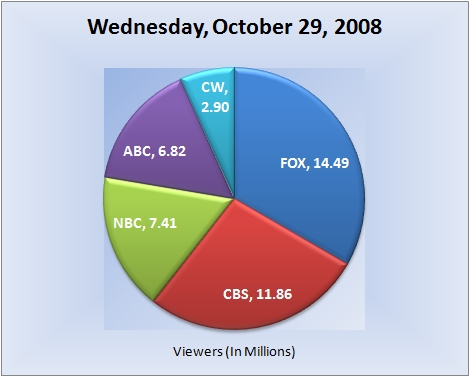 102908piechart-viewers