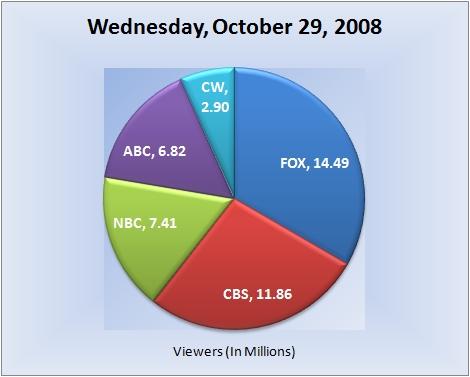 102908piechart-viewers