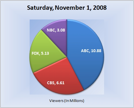 110108piechart-viewers