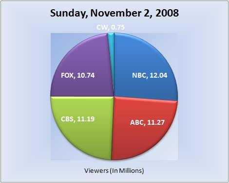 110208piechart-viewers