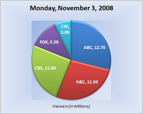 110308piechart-viewers