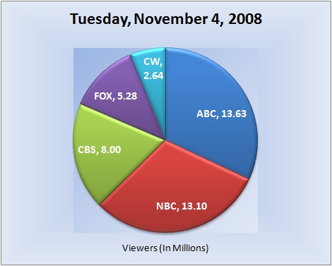 110408piechart-viewers