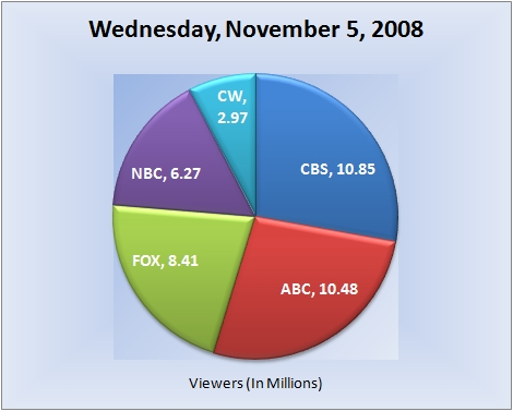 110508piechart-viewers