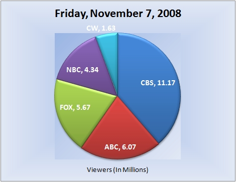 110708piechart-viewers