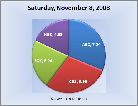 110808piechart-viewers