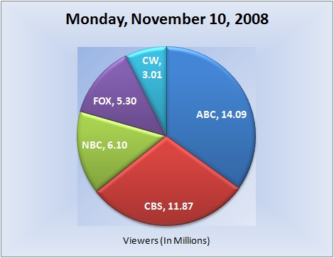 111008piechart-viewers
