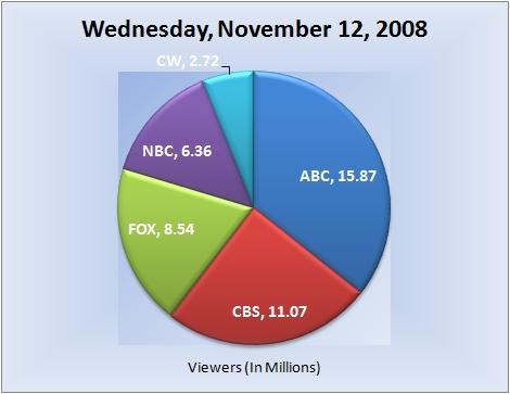 111208piechart-viewers1