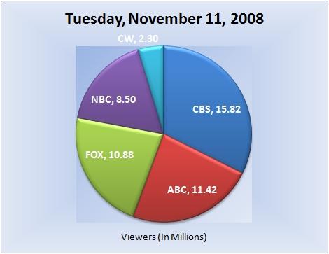 112008piechart-viewers