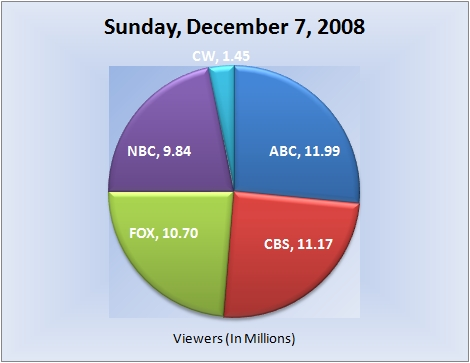 120708piechart-viewers