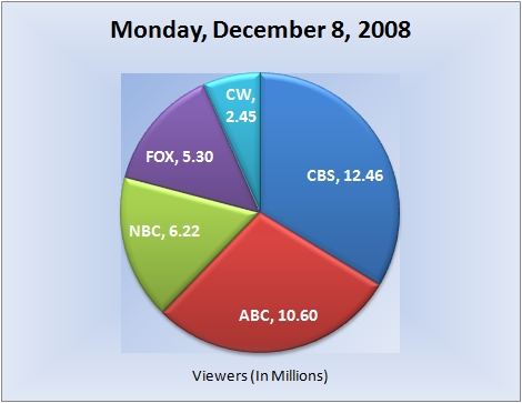 120808piechart-viewers