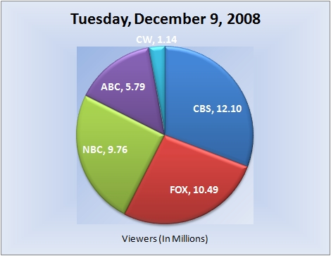 120908piechart-viewers