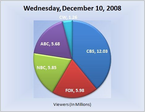 121008piechart-viewers