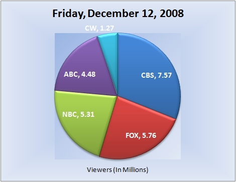 121208piechart-viewers