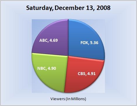 121308piechart-viewers