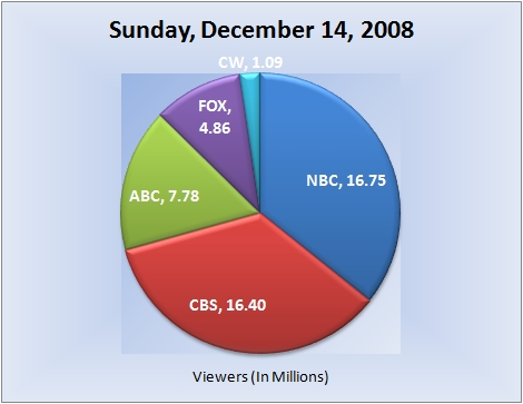 121408piechart-viewers