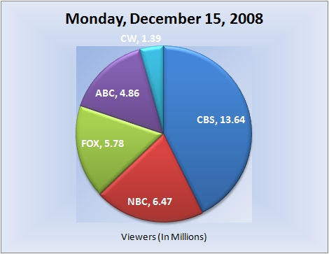 121508piechart-viewers