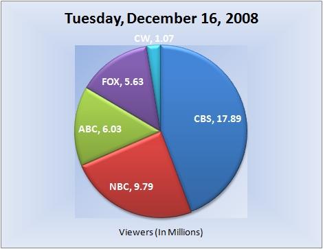 121608piechart-viewers