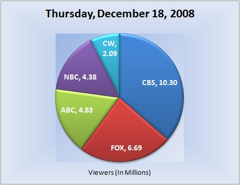121808piechart-viewers