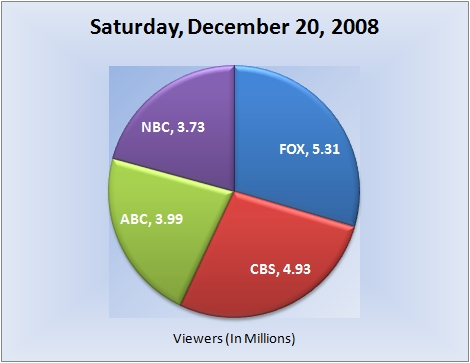 122008piechart-viewers