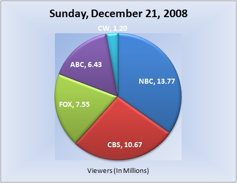 122108piechart-viewers