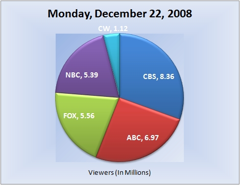 122208piechart-viewers