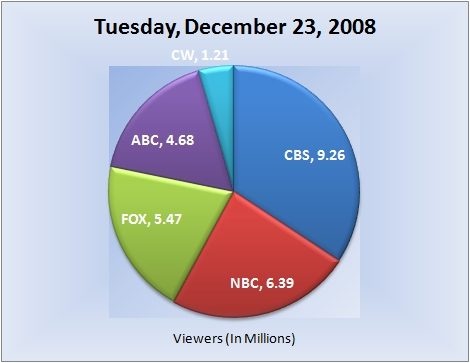 122308piechart-viewers