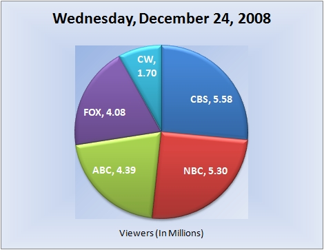 122408piechart-viewers