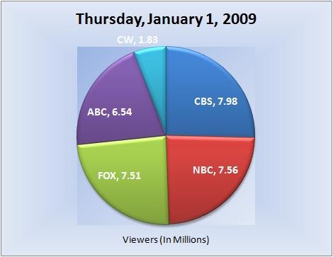 010109piechart-viewers