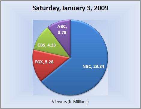 010309piechart-viewers