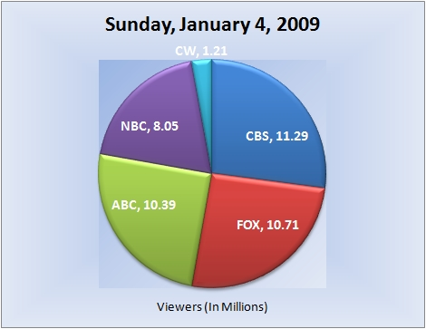 010409piechart-viewers