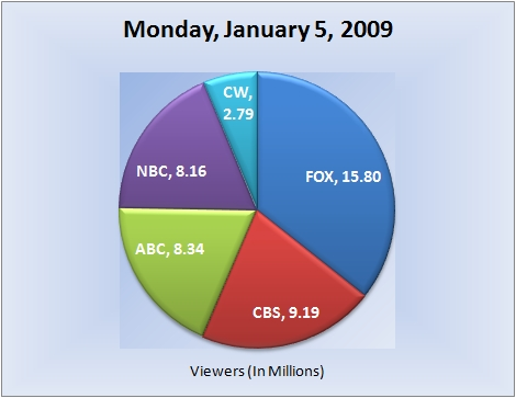 010509piechart-viewers