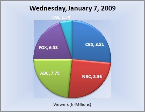 010709piechart-viewers