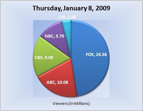 010809piechart-viewers