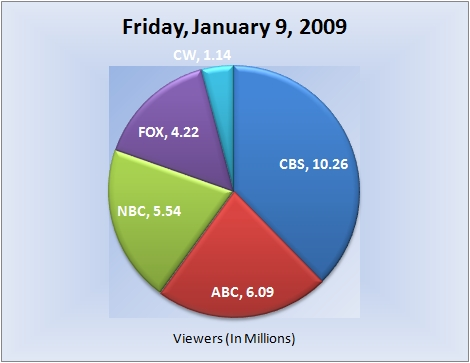 010909piechart-viewers