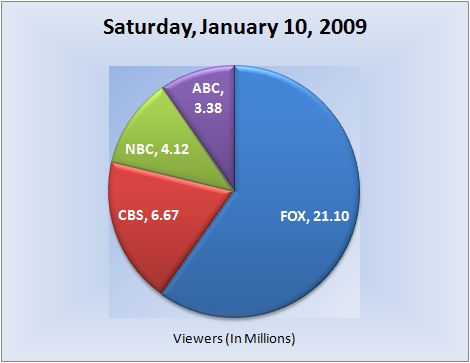 011009piechart-viewers