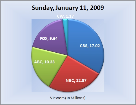 011109piechart-viewers_e