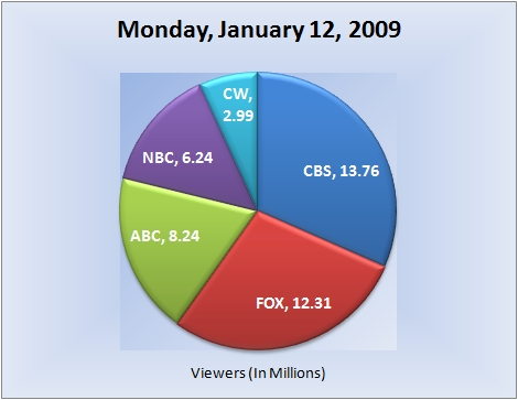 011209piechart-viewers