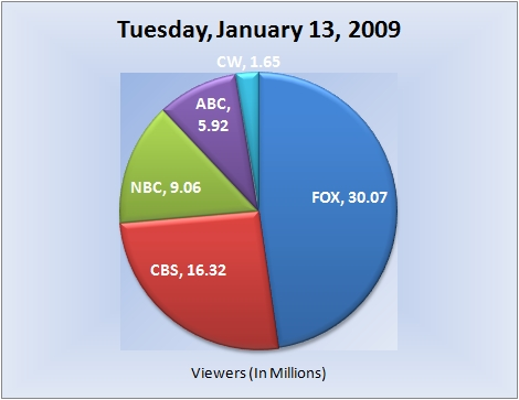 011309piechart-viewers
