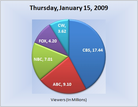011509piechart-viewers