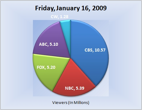 011609piechart-viewers