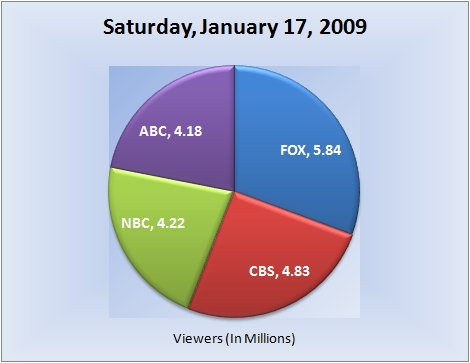 011709piechart-viewers