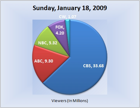 011809piechart-viewers